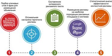 Контекстная реклама в Яндексе