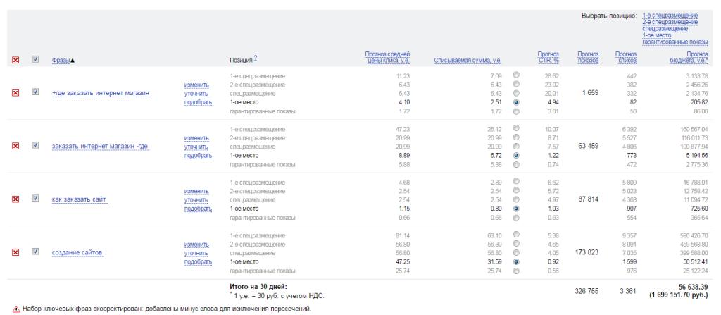 Прогноз бюджета в яндекс