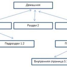 Структура сайта. Основные требования к структуре сайта, которые нужно обязательно соблюдать.